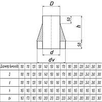 Конус для дымохода из нержавеющей стали с теплоизоляцией финишный d 110/170мм s 0,5/0,5мм