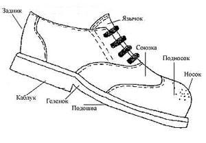 Схему розташування частин взуття