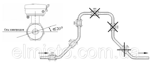 Примеры установки электромагнитного преобразователя расхода SDM-1