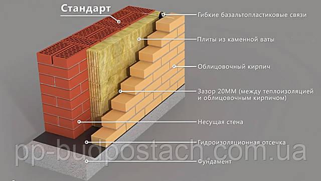 Ідеальні стіни — здоровий дім