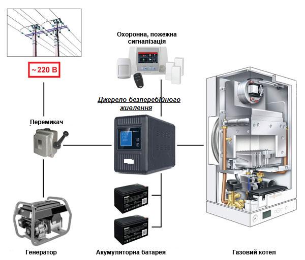 Солнечные инверторы (Off Grid) для работы с АКБ