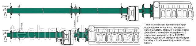 Техника приводов CENTA для всех соединений от двигателя до водометного привода.