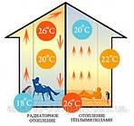 Инфракрасный теплый пол – не роскошь, а необходимость ( интересные статьи)