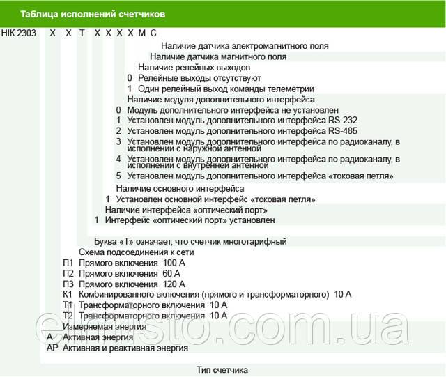 Таблица исполнений счетчиков НIК 2303