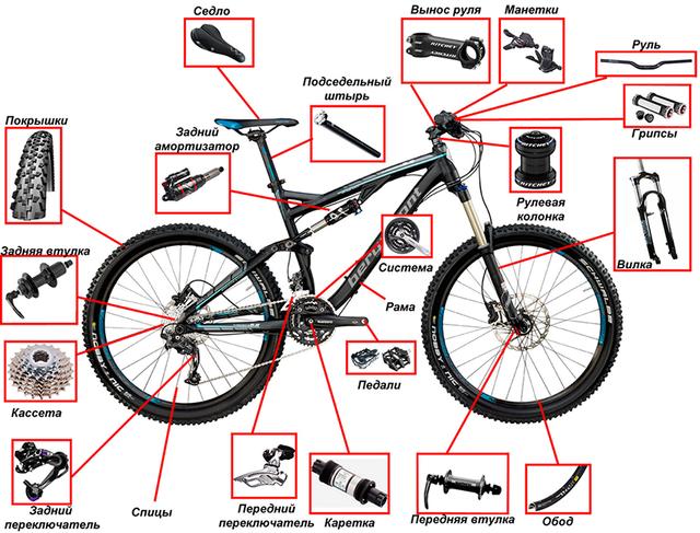Велозапчасти и комплектующие
