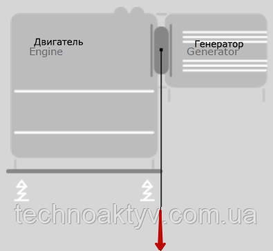 ДвигательГенератор CENTAFLEX-D CENTAMAX-G CENTAMAX-HTC для ветрогенераторов