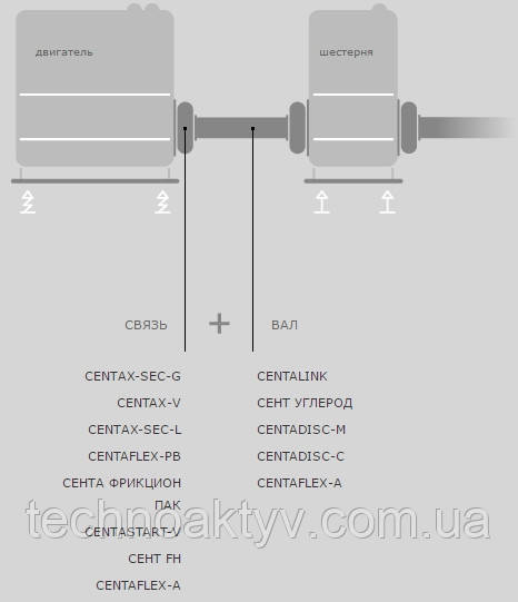 CENTAX-SEC-G CENTAX-V CENTAX-SEC-L CENTAFLEX-RV CENTA CLUTCH PACK CENTASTART-V CENTA FH CENTAFLEX-A CENTALINK CENTA CARBON CENTADISC-M CENTADISC-C CENTAFLEX-A