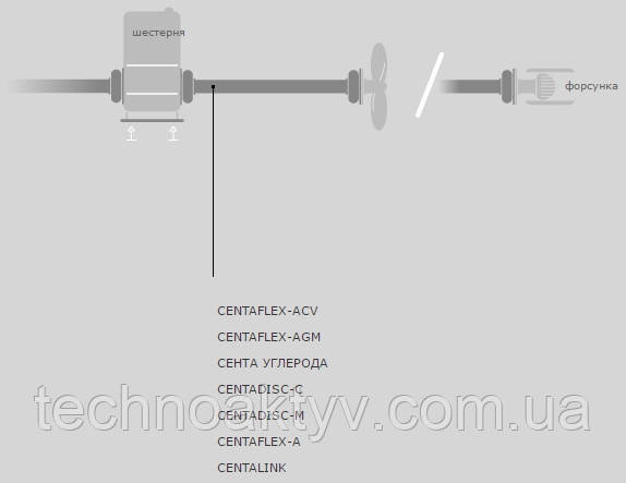 CENTAFLEX-ACV CENTAFLEX-AGM CENTA CARBON CENTADISC-C CENTADISC-M CENTAFLEX-A CENTALINK