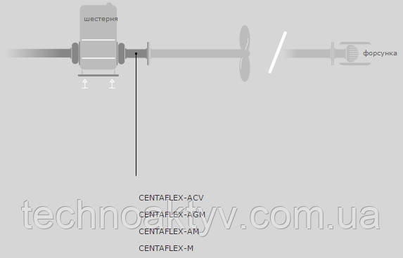 CENTAFLEX-ACV CENTAFLEX-AGM CENTAFLEX-AM CENTAFLEX-M