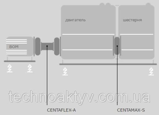 CENTAFLEX-A CENTAMAX-S