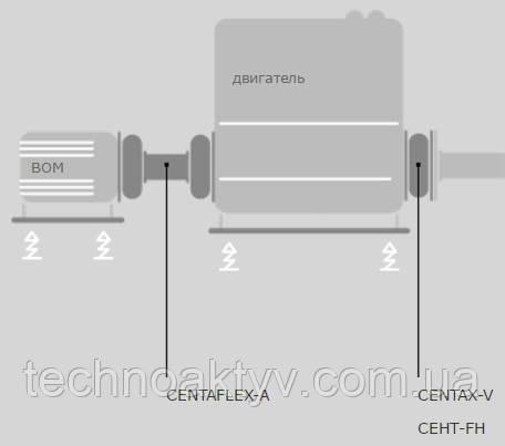 CENTAFLEX-A CENTAX-V СЕНТ-FH