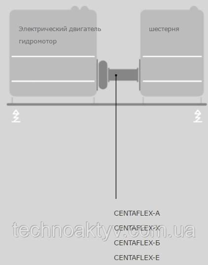 CENTAFLEX-А CENTAFLEX-Х CENTAFLEX-Б CENTAFLEX-Е