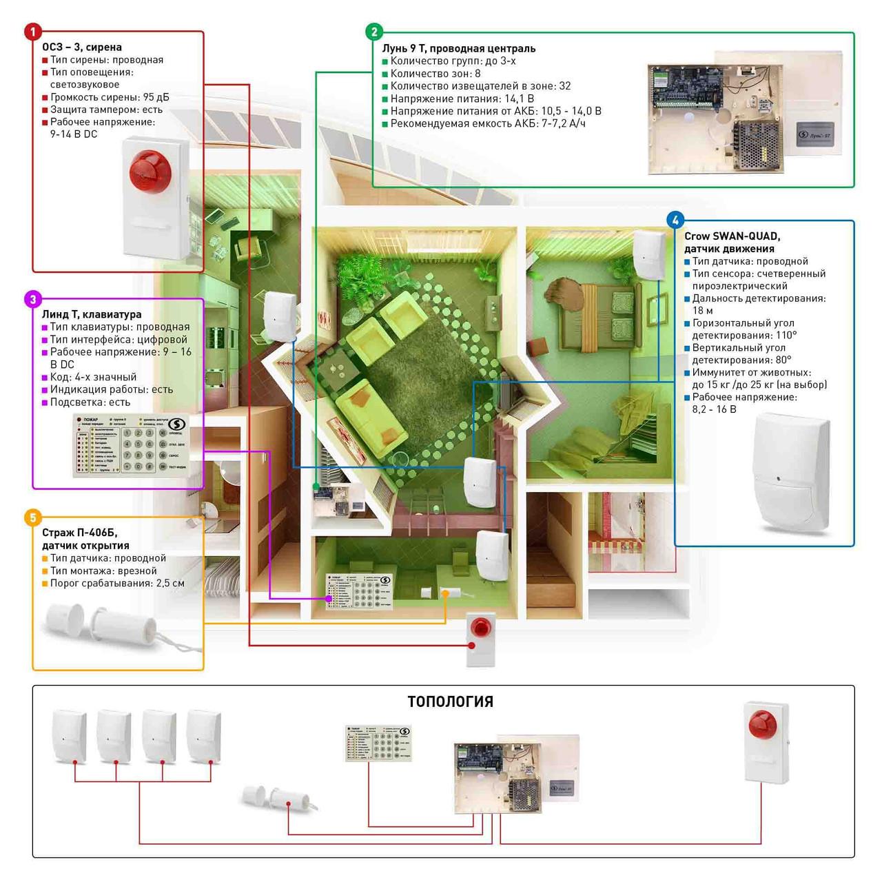 Пультова провідна - Сигналізація для квартири - Сигналізація під ключ - Сигналізація
