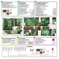 Пультовая проводная - Сигнализация для офиса - Сигнализация под ключ - Сигнализация