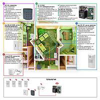 Автономная беспроводная сигнализация для квартиры