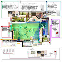 Пультовая проводная - Сигнализация для объекта социальной инфраструктуры - Сигнализация под ключ - Сигнализация