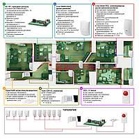 Автономная проводная - Сигнализация для офиса - Сигнализация под ключ - Сигнализация