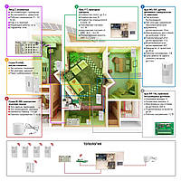 Пультовая беспроводная - Сигнализация для квартиры - Сигнализация под ключ - Сигнализация