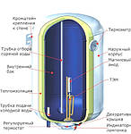 Распространенные проблемы водонагревателей