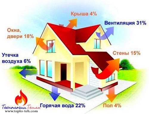 Частный дом: куда уходит тепло