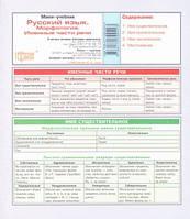 Мини учебник. Русский язык.Морфология. Именные части речи