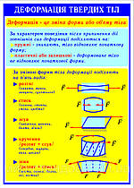 Стенды по Физике Деформация твердых тел