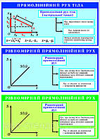 Стенды по Физике Прямолинейное движение тела