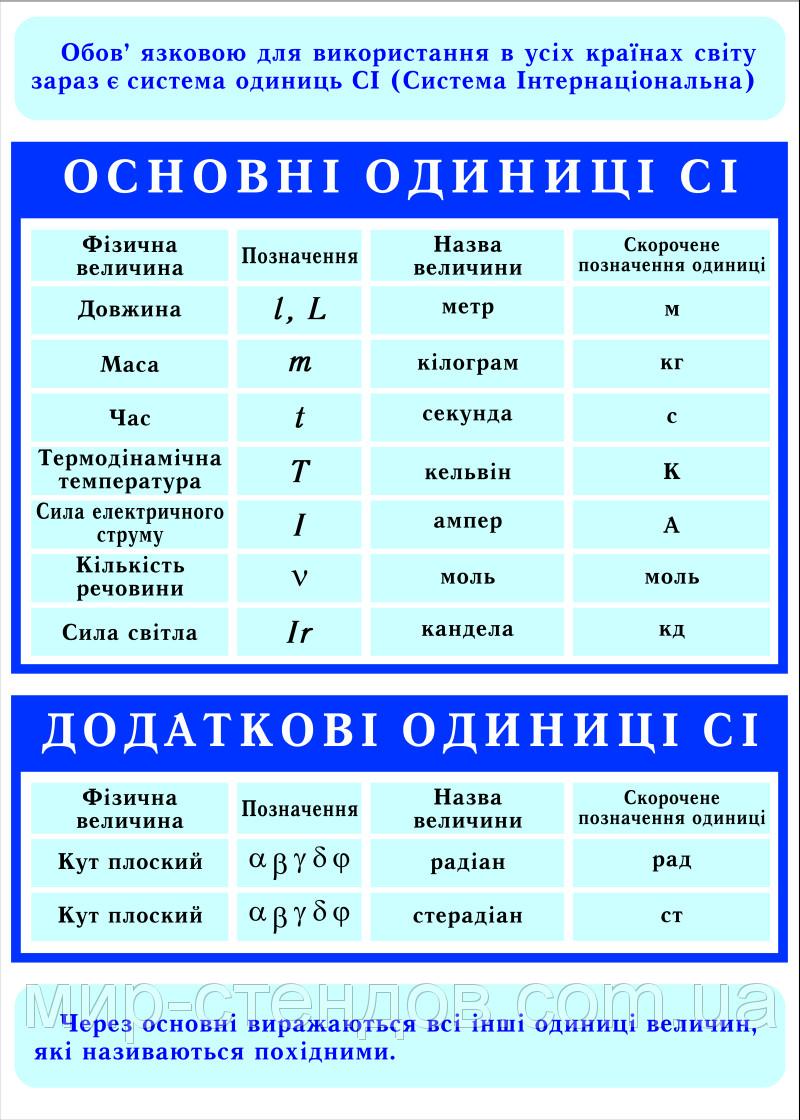 Стенды по Физике Единицы системы СИ