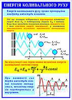 Стенды по Физике Энергия колебательного движения