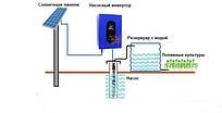 Солнечный насосный инвертор PS750S