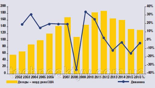 Линия на графике ниже, показывающая изменения в процентном отношении, говорит о том, что, несмотря на сохранение отрицательной тенденции, общая картина свидетельствует о возвращении к росту. Если прогнозы Off-Highway Research окажутся верными, доходы 50 ведущих производителей могут вырасти до $140 млрд, а синяя линия резко пойдет вверх в следующем году.