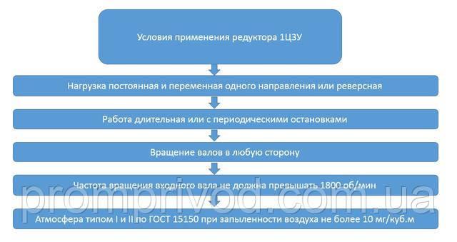 Условия применения редуктора 1Ц3У