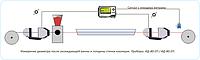 Система измерения диаметра и толщины изоляции ИД-30/80-2П