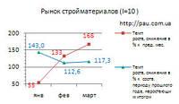 Рынок строительных материалов Украины: обзор 3/2017