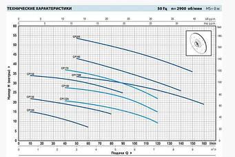 Насос центробежный Pedrollo CPm 130, 370 Вт, 4.8 м3/ч, 23 м, фото 3