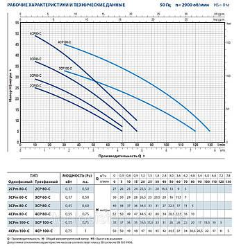 Насос центробежный Pedrollo 2CPm80E, 370 Вт, 4,2 м3/ч, 27 м. многоступенчатый, фото 2