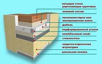 Технология «мокрого» фасада