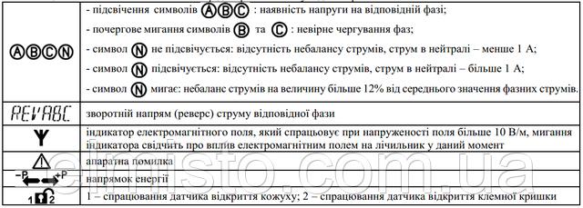Условные изображения символов на ЖК-дисплее электросчетчиков Torgrids 10XX.120A/4T+