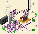 Схема системи опалення приватного будинку