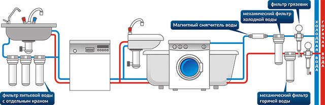 фото схема бытовые фильтра для воды