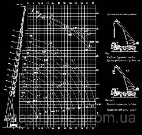 Автокран «КЛИНЦЫ» КС-55713-3К-4 на базе УРАЛ-5557, фото 2