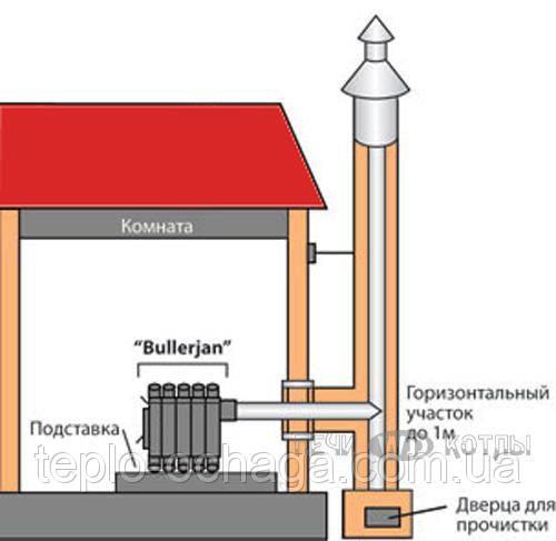 печь булерьян цена производителя