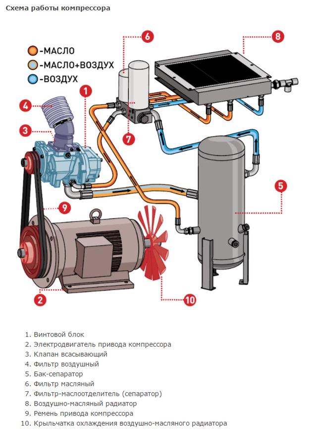 Схема работы компрессора