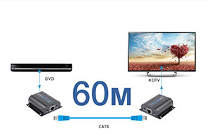 HDMI передатчики 60м