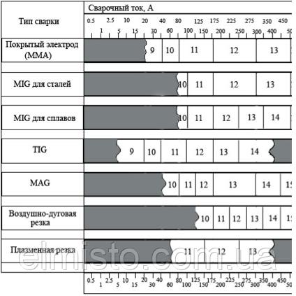 Таблица соответствия типа сварки и выбора уровня затемнения сварочной маски Хамелеон