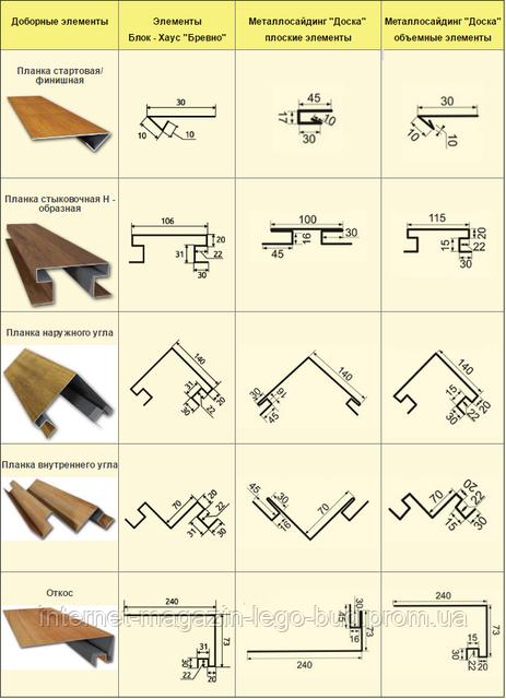 Доборные элементы для металлосайдинга блок-хаус