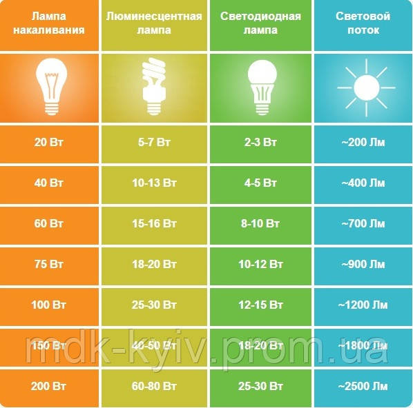 Среднестатистическая сравнительная таблица соотношения светового потока (люмен) к потребляемой мощности светильника (Вт) для ламп накаливания, люминесцентных ламп и светодиодных ламп