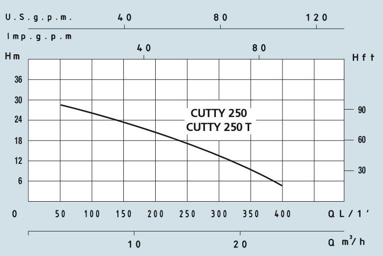 Канализационный насос с режущим механизмом Speroni CUTTY 250 + пульт - фото 2