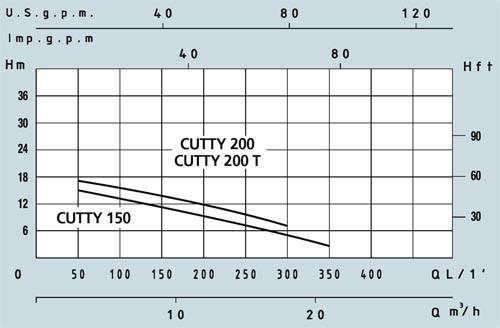 Канализационный насос с режущим механизмом Speroni CUTTY 250 + пульт - фото 3