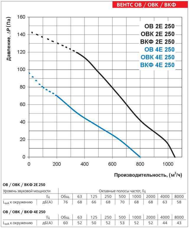 Диаграмма производительности осевого вентилятора Вентс ОВ 4Е 250